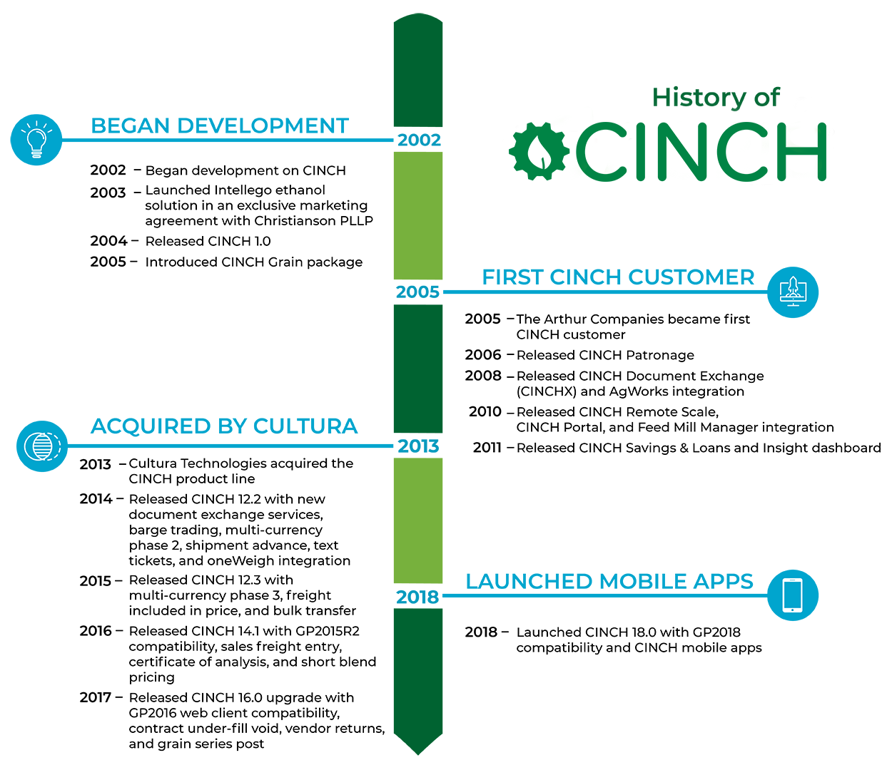History of CINCH's development as a commodities trading software.